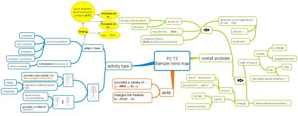 P2 T3 Sample mind map2