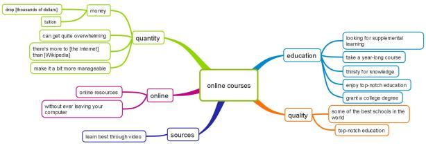 online courses final