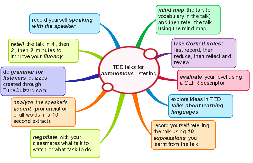 Ted Talks For Autonomous Listening Ten Activities Olya Sergeeva S Elt Blog